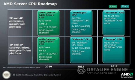 AMD server CPU Roadmap