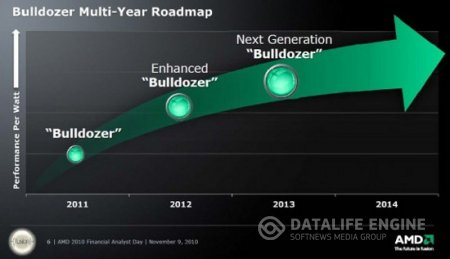 Bulldozer Multi-Year Roadmap