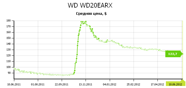 График цены на HDD Western Digital WD20EARX